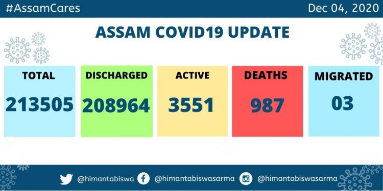 169 fresh COVID-19 cases recorded in Assam