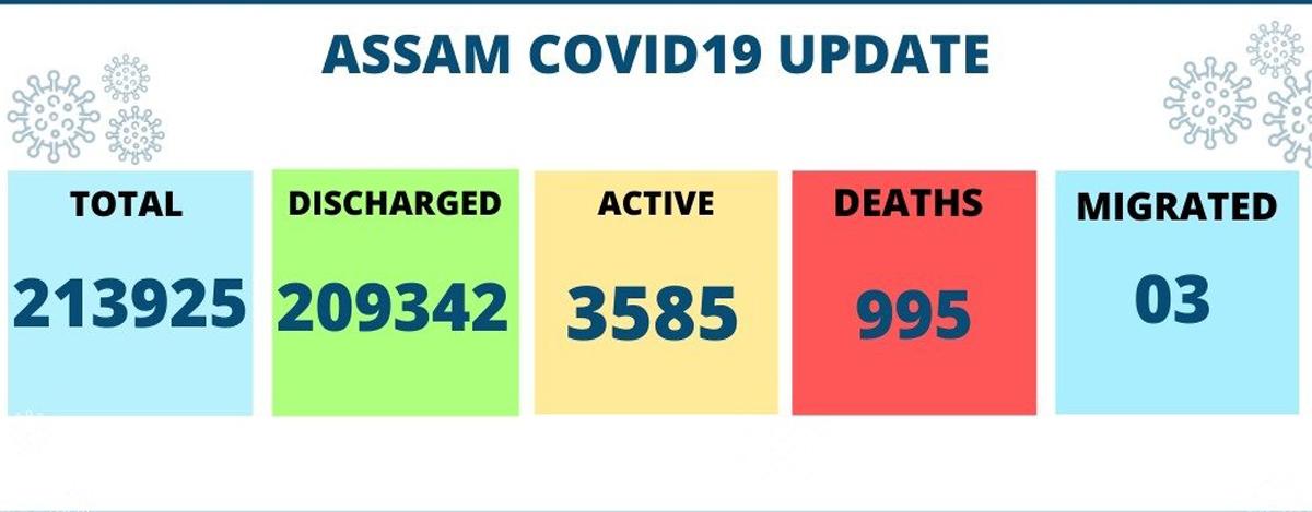 2 more COVID-19 casualties in Assam, death toll nears 1000-mark 1