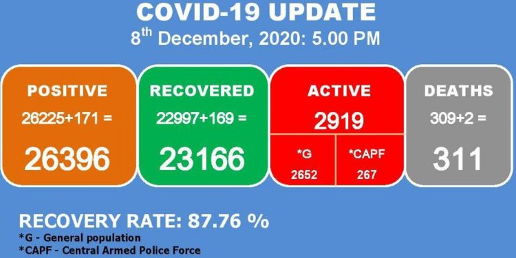 2 more die due to COVID-19 in Manipur, 171 fresh cases detected 1