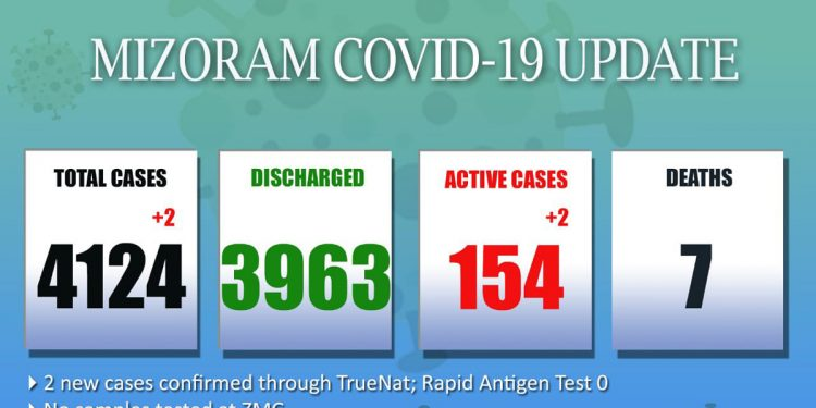 2 more test COVID-19 positive in Mizoram 1