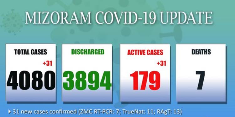 31 fresh COVID-19 cases detected in Mizoram 1