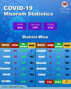2 more test COVID-19 positive in Mizoram 1