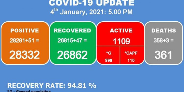 Manipur: 3 more COVID-19 deaths, 51 fresh cases recorded in last 24 hours 1