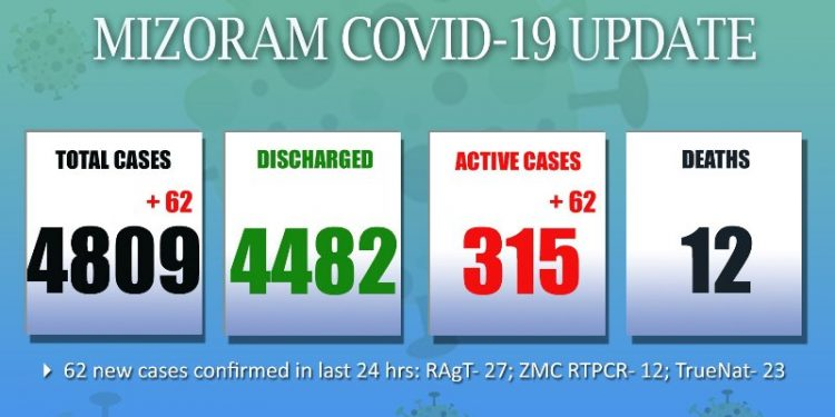 Mizoram records highest single day spike with 62 new Covid-19 cases 1