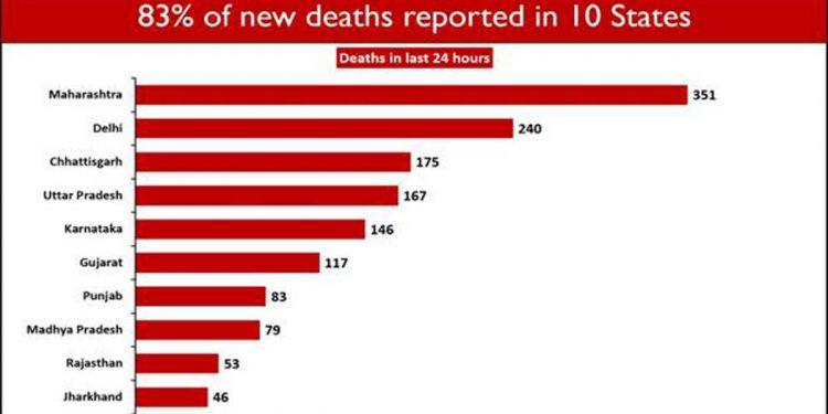 COVID19 deaths