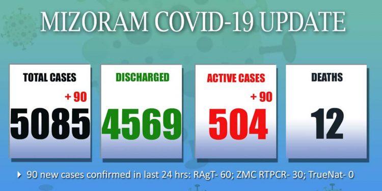 Covid19 update Mizoram