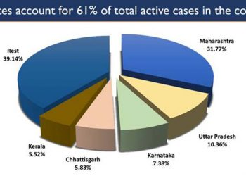 Covid19 active cases
