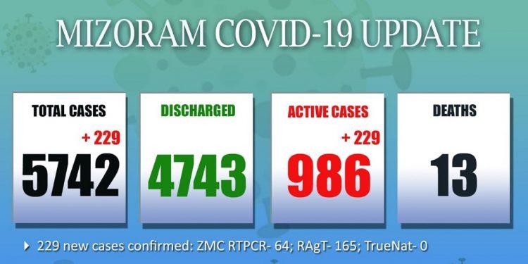 Massive spike in Mizoram's COVID-19 caseload, 229 fresh cases detected 1