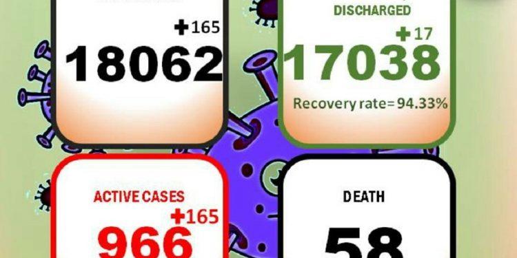 165 new COVID-19 cases detected in Arunachal Pradesh 1