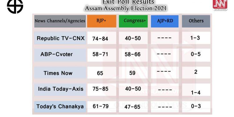 Assam Exit Polls 2021: Exit polls predict win for BJP-led alliance 1