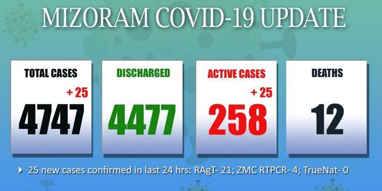 25 fresh COVID-19 cases detected in Mizoram 1