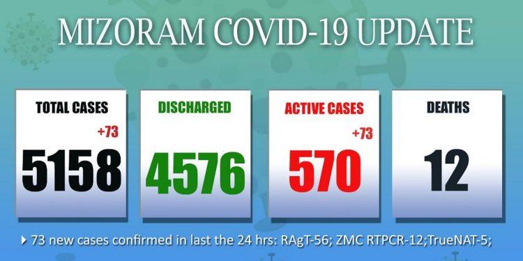 73 new COVID-19 cases detected in Mizoram 1