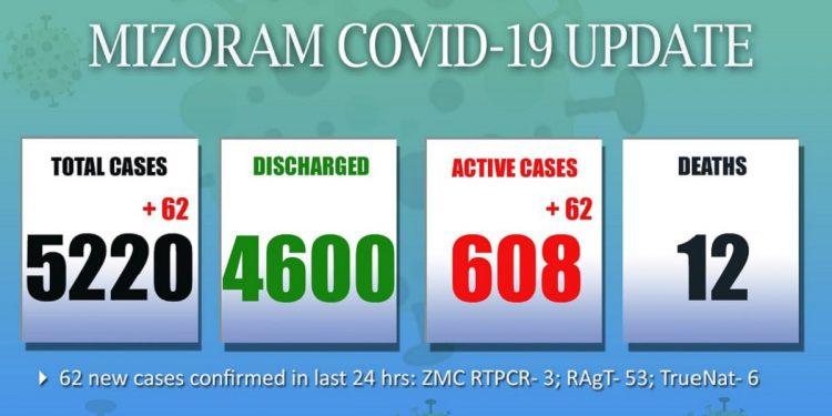 62 new COVID-19 cases detected in Mizoram 1