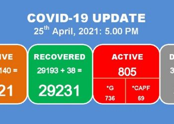 Manipur: 140 fresh COVID-19 cases emerge, 2 more deaths reported 6