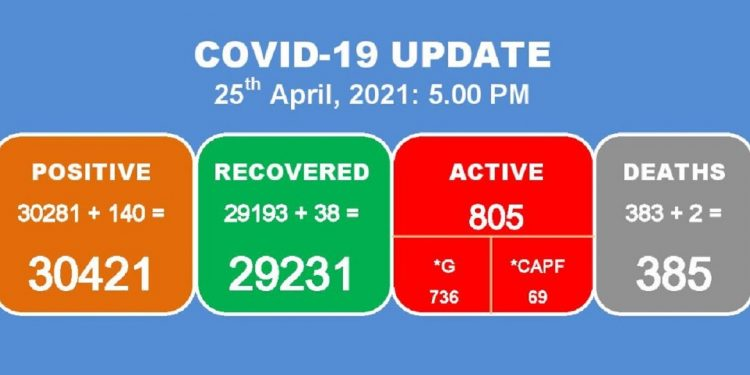 Manipur: 140 fresh COVID-19 cases emerge, 2 more deaths reported 1
