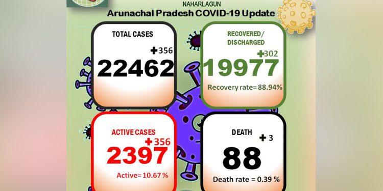 Arunachal Covid19 update May 19