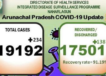 Arunachal Pradesh: 234 new COVID-19 positive cases detected 1