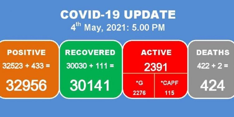 Manipur: 433 new COVID-19 cases detected, 2 deaths reported 1