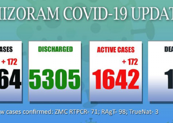 Mizoram: 172 new COVID-19 cases detected in 24 hours 6