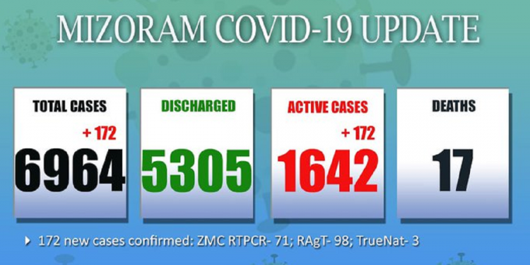Mizoram: 172 new COVID-19 cases detected in 24 hours 1