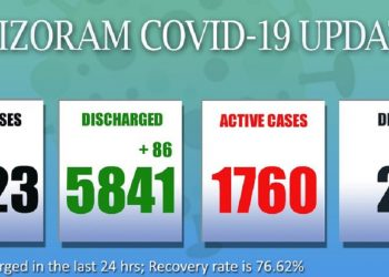 Mizoram's COVID-19 scenario worsens, 1 more death pushes State's tally up to 22 5