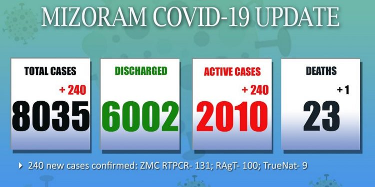 Mizoram: 240 new COVID-19 cases, 1 more death recorded 1