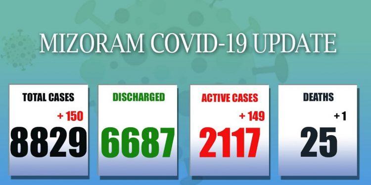 Mizoram: 150 new cases detected, 1 more death recorded 1