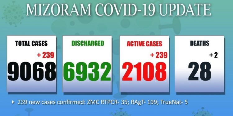 Mizoram: 2 new COVID-19 deaths recorded, 239 fresh cases detected 1