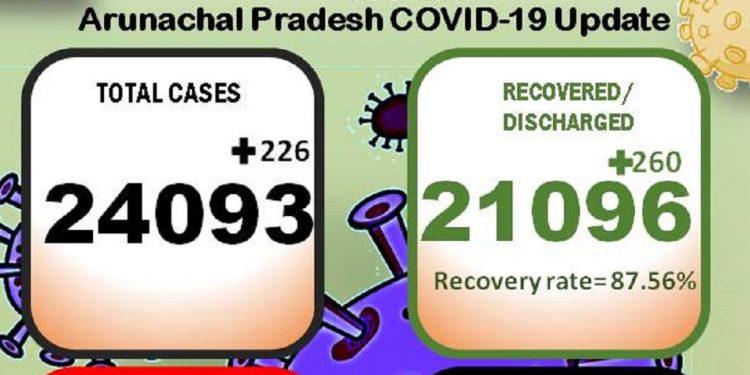 Arunachal Pradesh reports 3 more COVID-19 deaths, 226 new cases 1