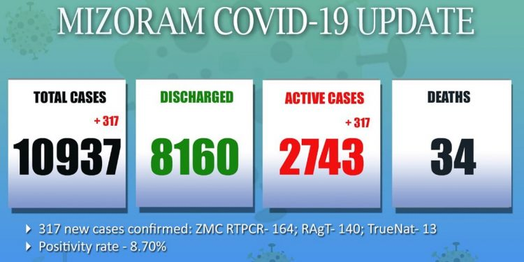 Mizoram reports highest single-day spike in COVID-19 cases: 317 new cases emerge in State 1