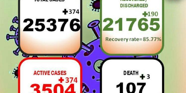Arunachal Pradesh: 3 more die of COVID-19, 374 new cases detected 1
