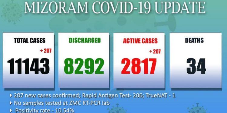 207 new COVID-19 cases emerge in Mizoram 1