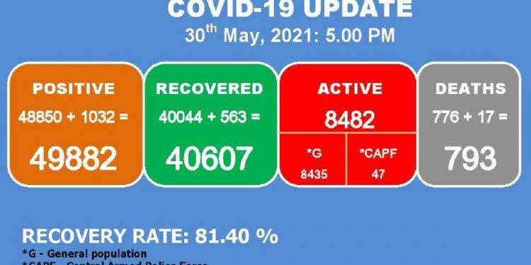 Manipur: 17 more COVID-19 patients die, 1032 new cases detected 1