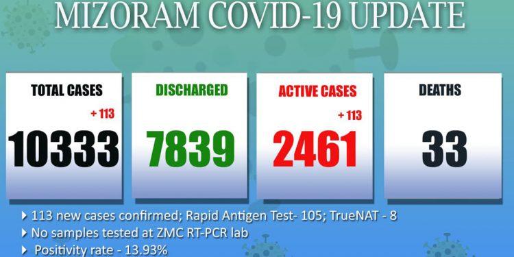 Mizoram Covid19 update May 24