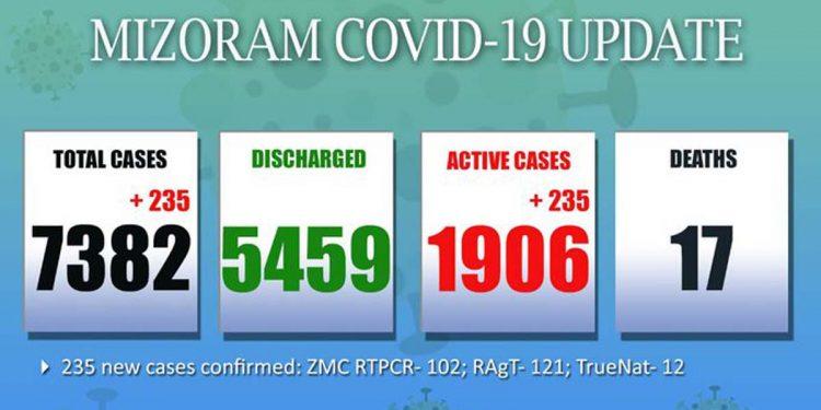 Mizoram Covid19 update May 8