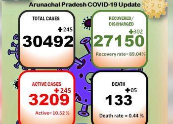 Arunachal Pradesh Covid19 update.