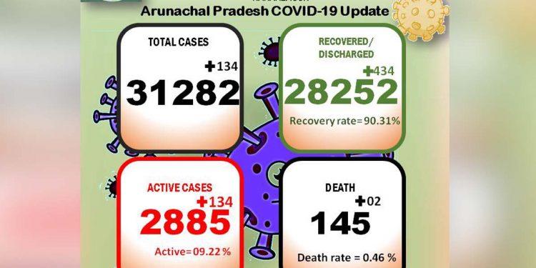 Arunachal Covid19 update June 13