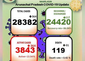 Arunachal Pradesh Covid19 Update June 4