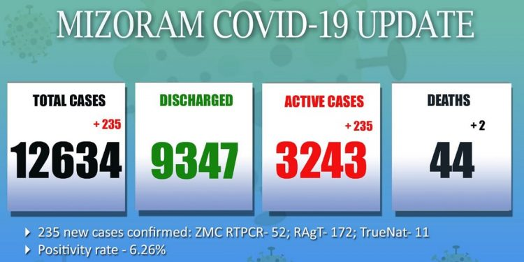 COVID-19 situation in Mizoram grim: 2 more die, 235 new cases emerge 1