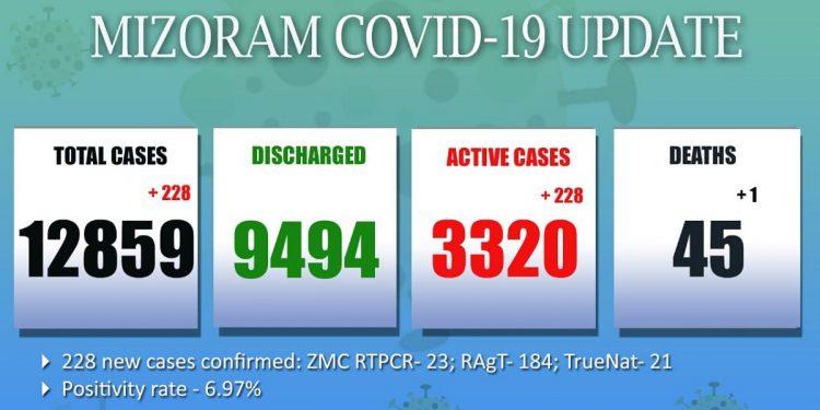 Mizoram COVID-19 update: One more die, 228 new cases emerge 1
