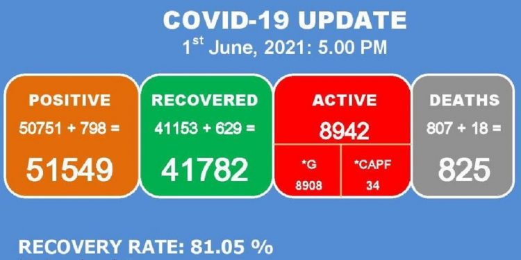 Manipur: 18 more COVID-19 patients die, 798 new cases detected 1