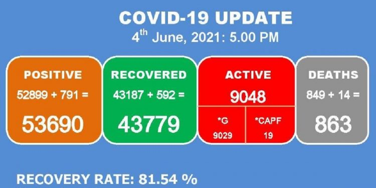 Manipur: 14 more COVID-19 patients die, 791 new cases detected 1