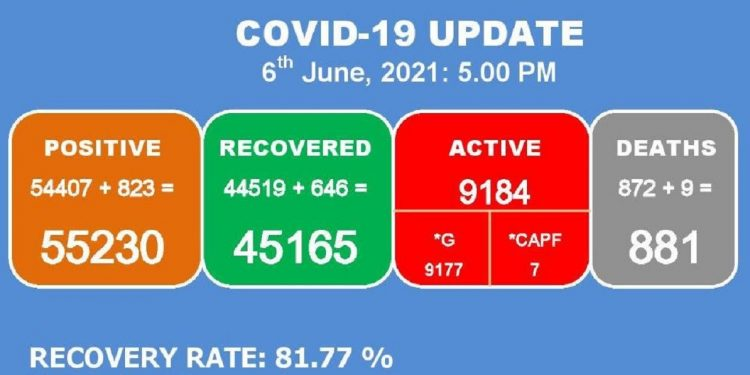 Manipur: 9 more COVID-19 patients die, 823 new cases detected 1