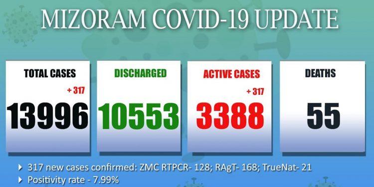 Mizoram COVID-19 update: 317 new cases logged 1