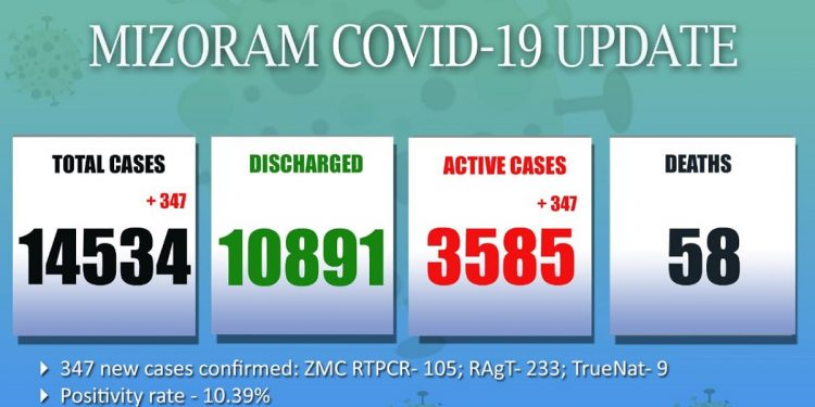 Highest single-day spike in Mizoram: 347 more test COVID-19 positive, 81 children among new cases 1