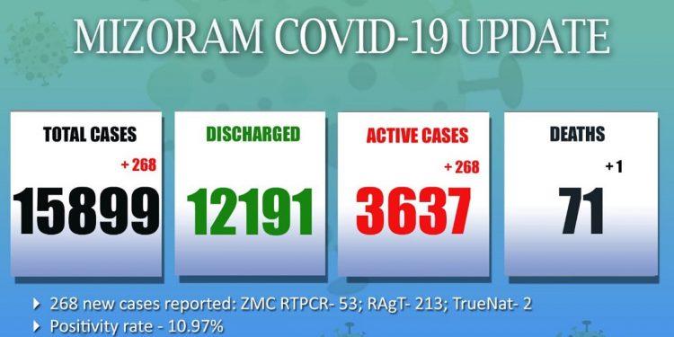 Mizoram reports 268 new COVID-19 cases, one more death 1