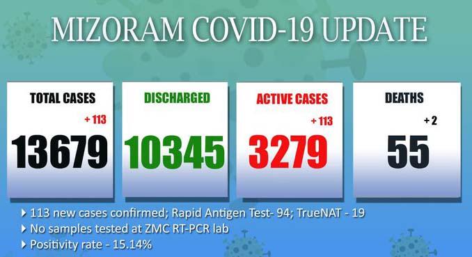 Mizoram Covid19 update