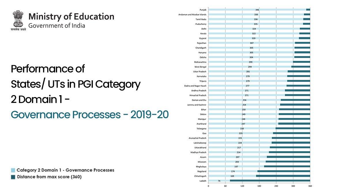 Performance Grading Index 2019-20: Tripura placed in Grade I, Meghalaya in Grade V, Assam & Mizoram in Grade III 4