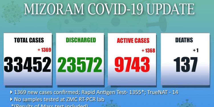 Mizoram registers highest ever single-day spike in COVID-19 cases 1