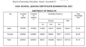 Assam board declares HSLC Examination 2021 results 4
